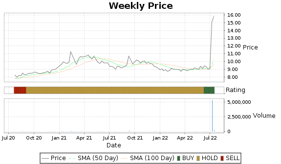 RBCN Price-Volume-Ratings Chart