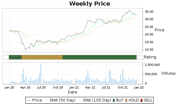 RBNC Price-Volume-Ratings Chart