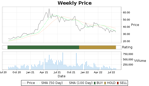 RCKY Price-Volume-Ratings Chart