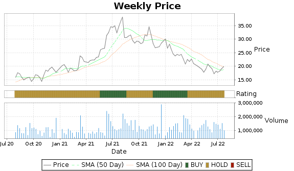 RDNT Price-Volume-Ratings Chart