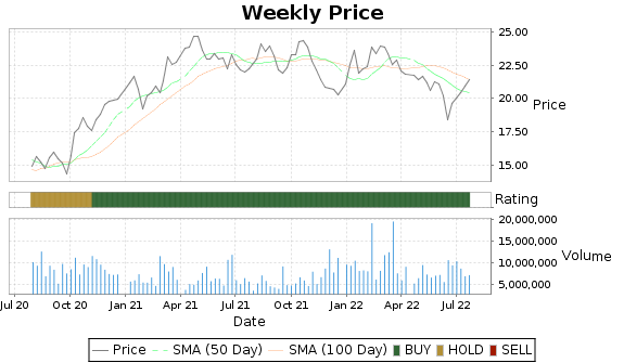 RDN Price-Volume-Ratings Chart