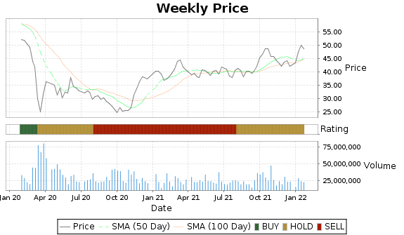 RDS.A Price-Volume-Ratings Chart