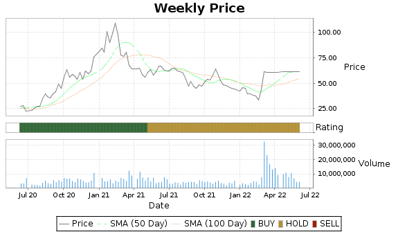REGI Price-Volume-Ratings Chart
