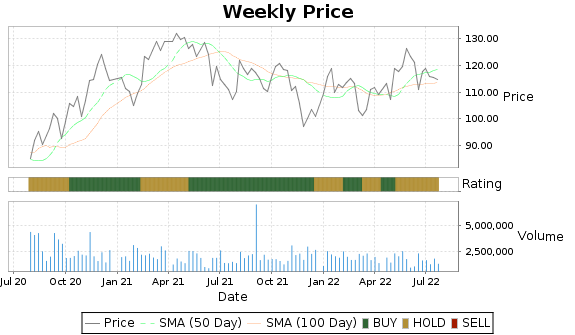 RGA Price-Volume-Ratings Chart