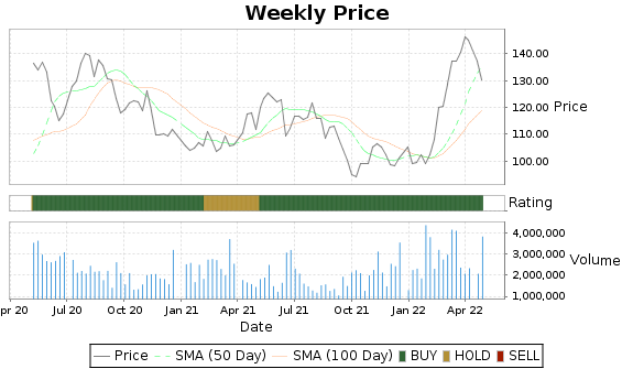RGLD Price-Volume-Ratings Chart
