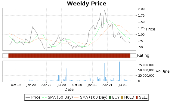 RGLS Price-Volume-Ratings Chart
