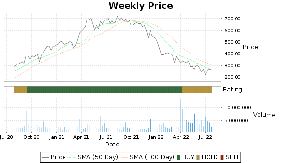 RH Price-Volume-Ratings Chart
