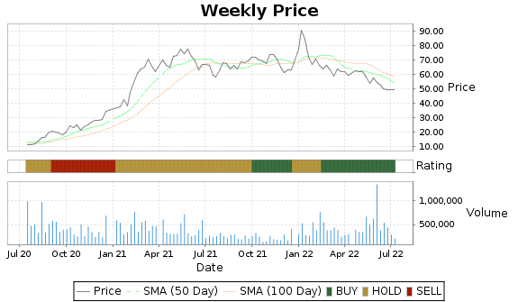 RICK Price-Volume-Ratings Chart