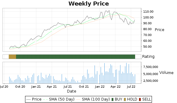 RJF Price-Volume-Ratings Chart