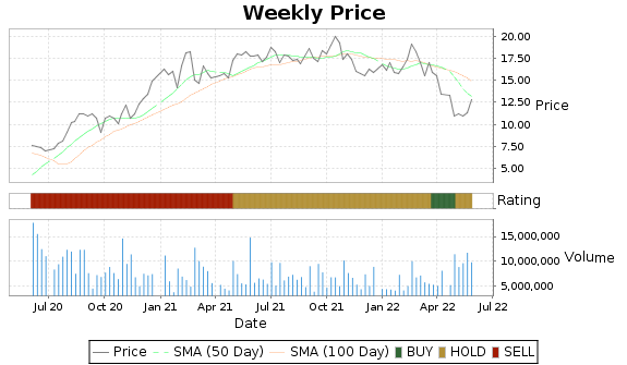 RLGY Price-Volume-Ratings Chart