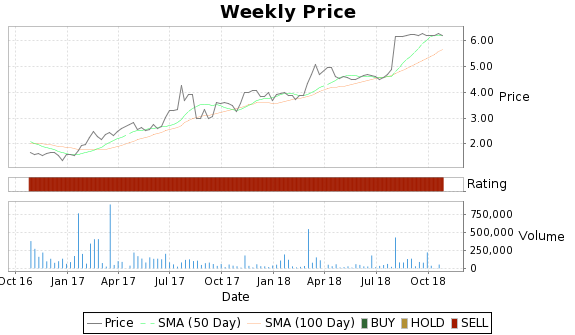 RLJE Price-Volume-Ratings Chart