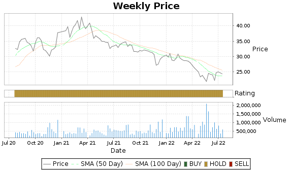 RMAX Price-Volume-Ratings Chart
