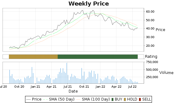 RM Price-Volume-Ratings Chart