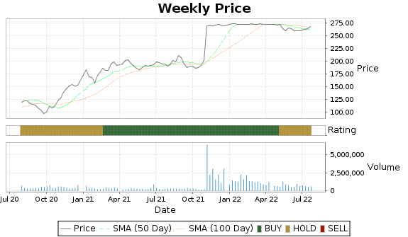 ROG Price-Volume-Ratings Chart