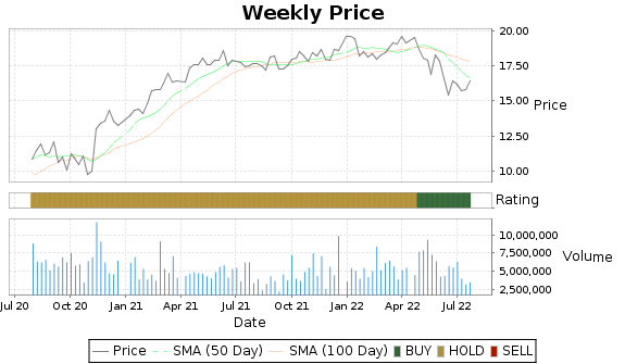 ROIC Price-Volume-Ratings Chart