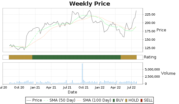 ROLL Price-Volume-Ratings Chart