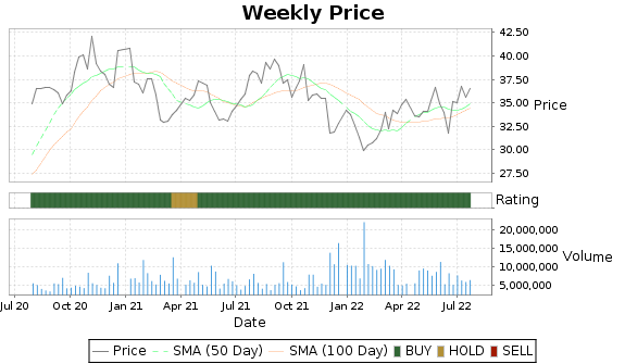 ROL Price-Volume-Ratings Chart