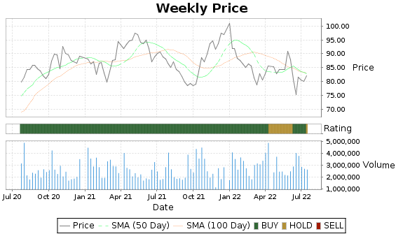RPM Price-Volume-Ratings Chart