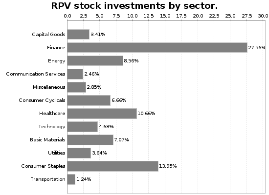 RPV Sector Allocation Chart