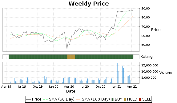 RP Price-Volume-Ratings Chart