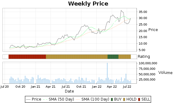 RRC Price-Volume-Ratings Chart