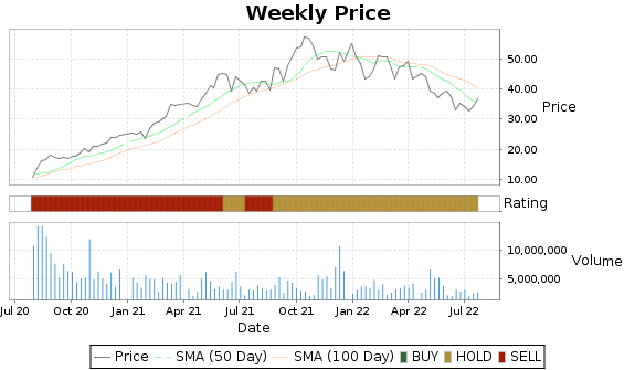 RRR Price-Volume-Ratings Chart