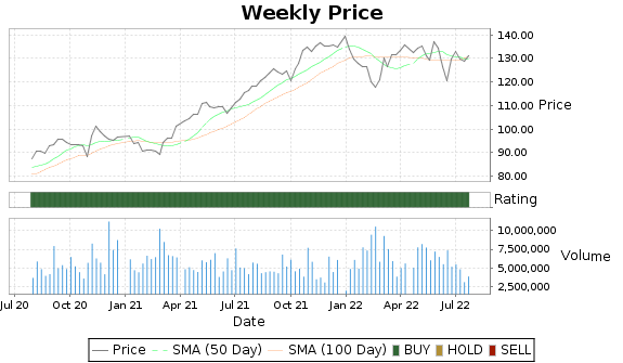 RSG Price-Volume-Ratings Chart