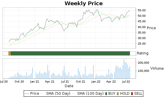 RUSHB Price-Volume-Ratings Chart