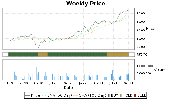 RXN Price-Volume-Ratings Chart