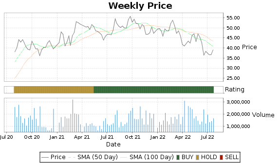 SAH Price-Volume-Ratings Chart
