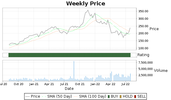 SAIA Price-Volume-Ratings Chart