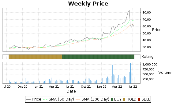 SBR Price-Volume-Ratings Chart