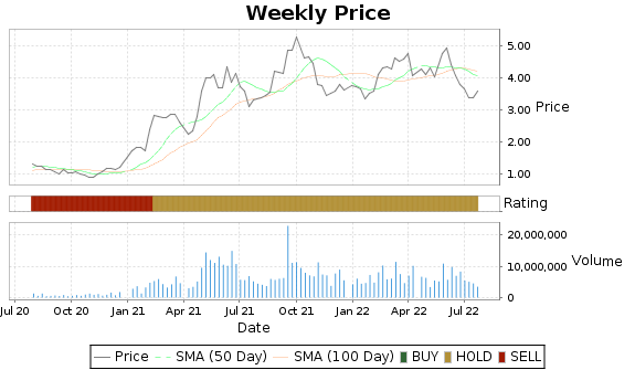 SB Price-Volume-Ratings Chart