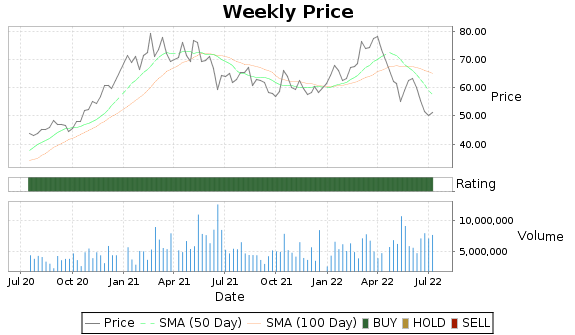 SCCO Price-Volume-Ratings Chart