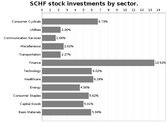 SCHF Sector Allocation Chart