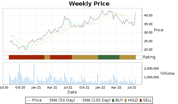SCHL Price-Volume-Ratings Chart