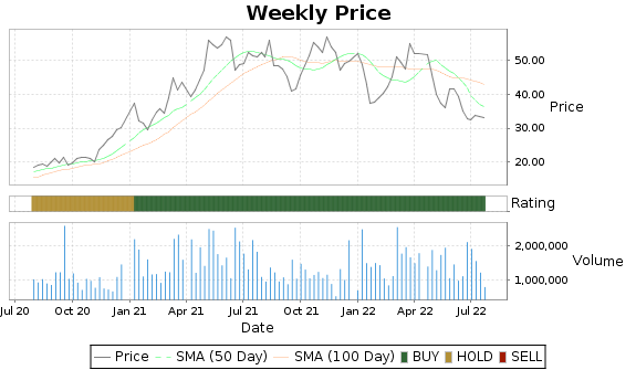 SCHN Price-Volume-Ratings Chart