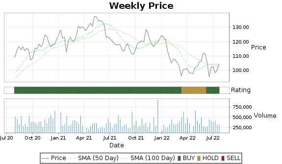 SCL Price-Volume-Ratings Chart