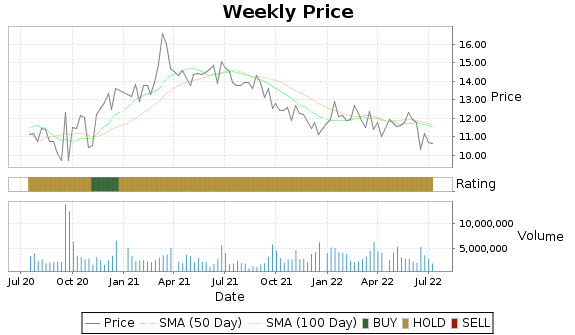SCS Price-Volume-Ratings Chart