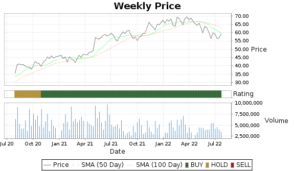 SEE Price-Volume-Ratings Chart