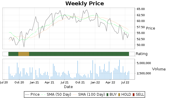 SEIC Price-Volume-Ratings Chart
