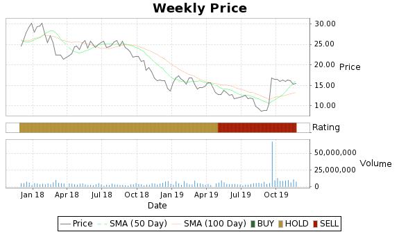 SEMG Price-Volume-Ratings Chart