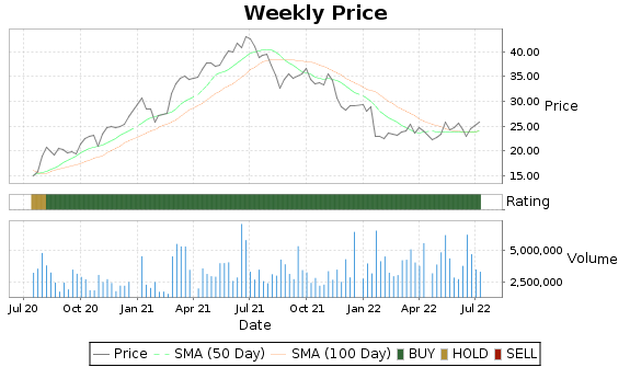 SEM Price-Volume-Ratings Chart