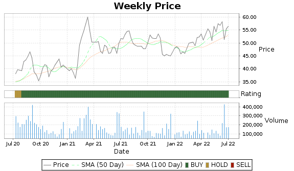 SENEA Price-Volume-Ratings Chart