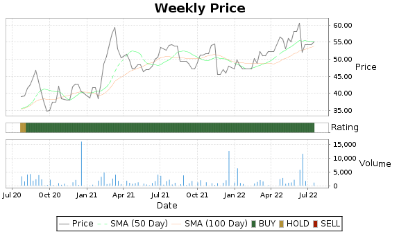 SENEB Price-Volume-Ratings Chart