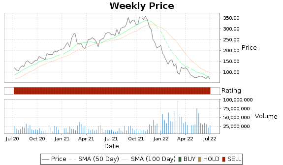 SE Price-Volume-Ratings Chart