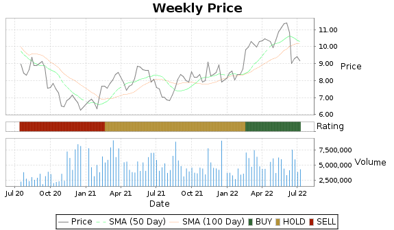 SFL Price-Volume-Ratings Chart
