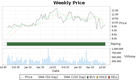 SGU Price-Volume-Ratings Chart