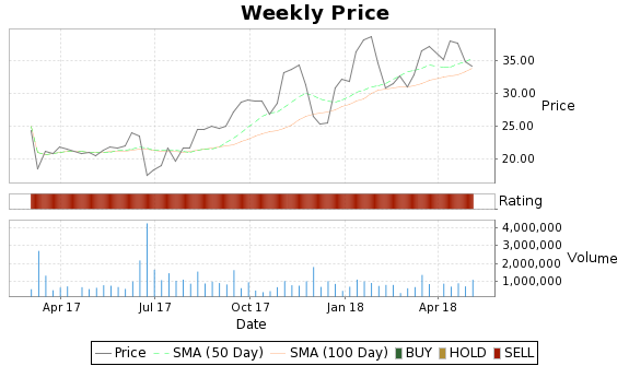 SGY Price-Volume-Ratings Chart