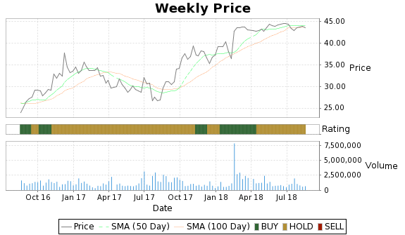 SHLM Price-Volume-Ratings Chart